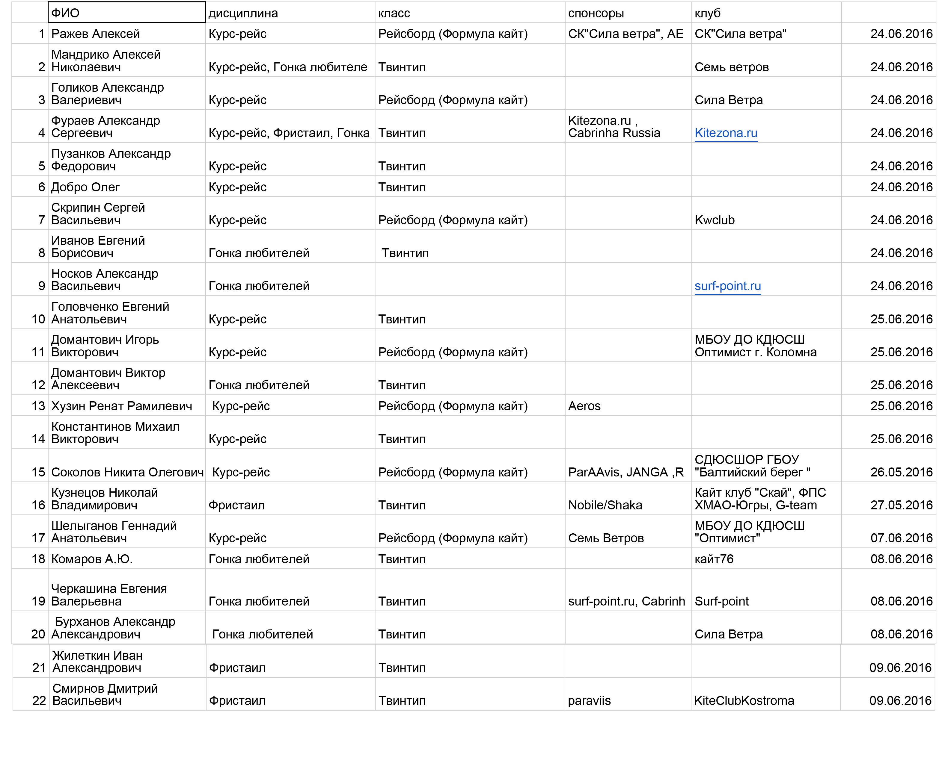 Список участников 2016 на сайт -1